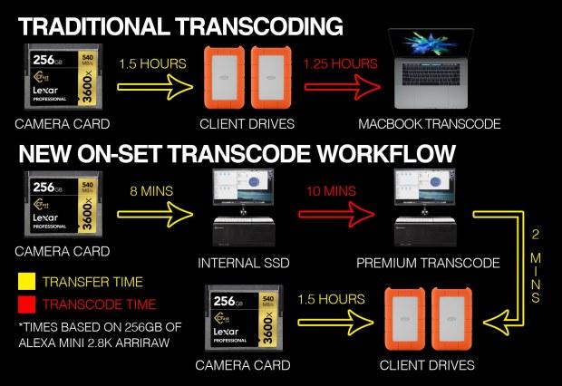 TranscodeWorkflow