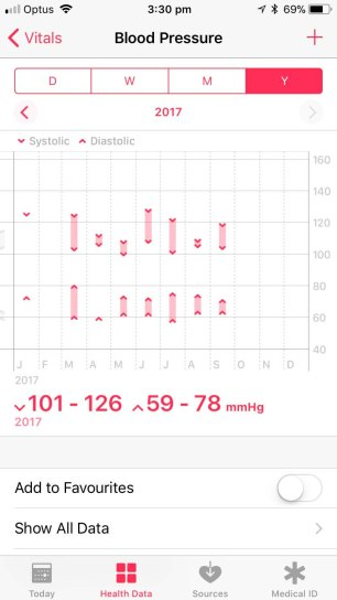 Blood Pressure - Apple Health Visual Display