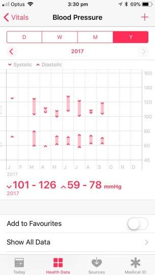 Blood Pressure - Apple Health Visual Display